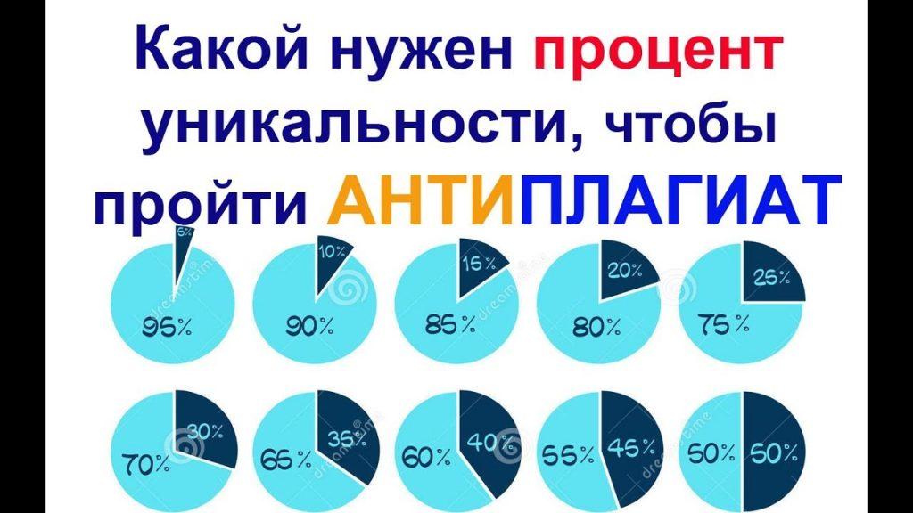 Сколько процентов необходимо, чтобы пройти Антиплагиат ВУЗ
